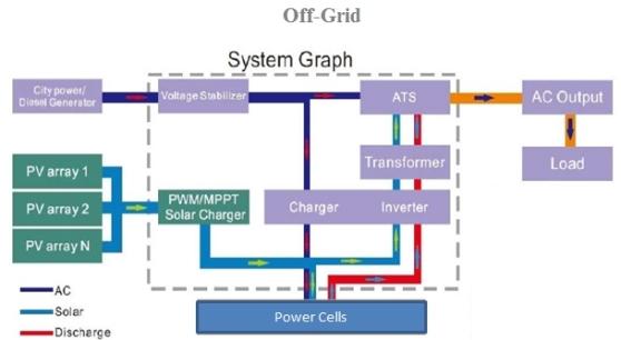 Solar Off Grid
