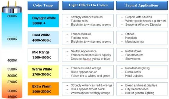 LED Color Tempt Chart