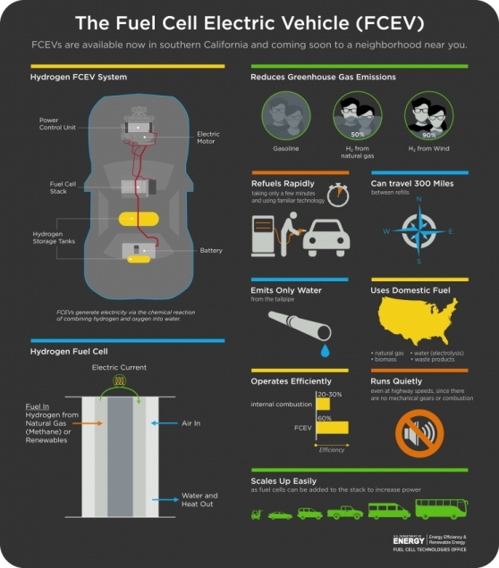 ev-fuel-cell-infographic